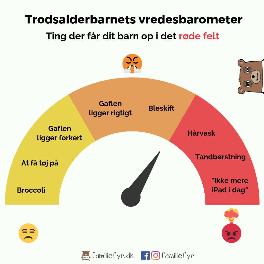 Trodsalderbarnets vredesbarometer